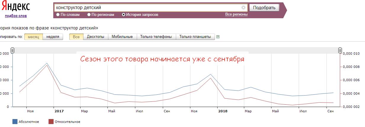 статистика продаж трендовых товаров